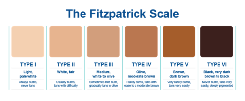 Fitzpatrick Color Chart